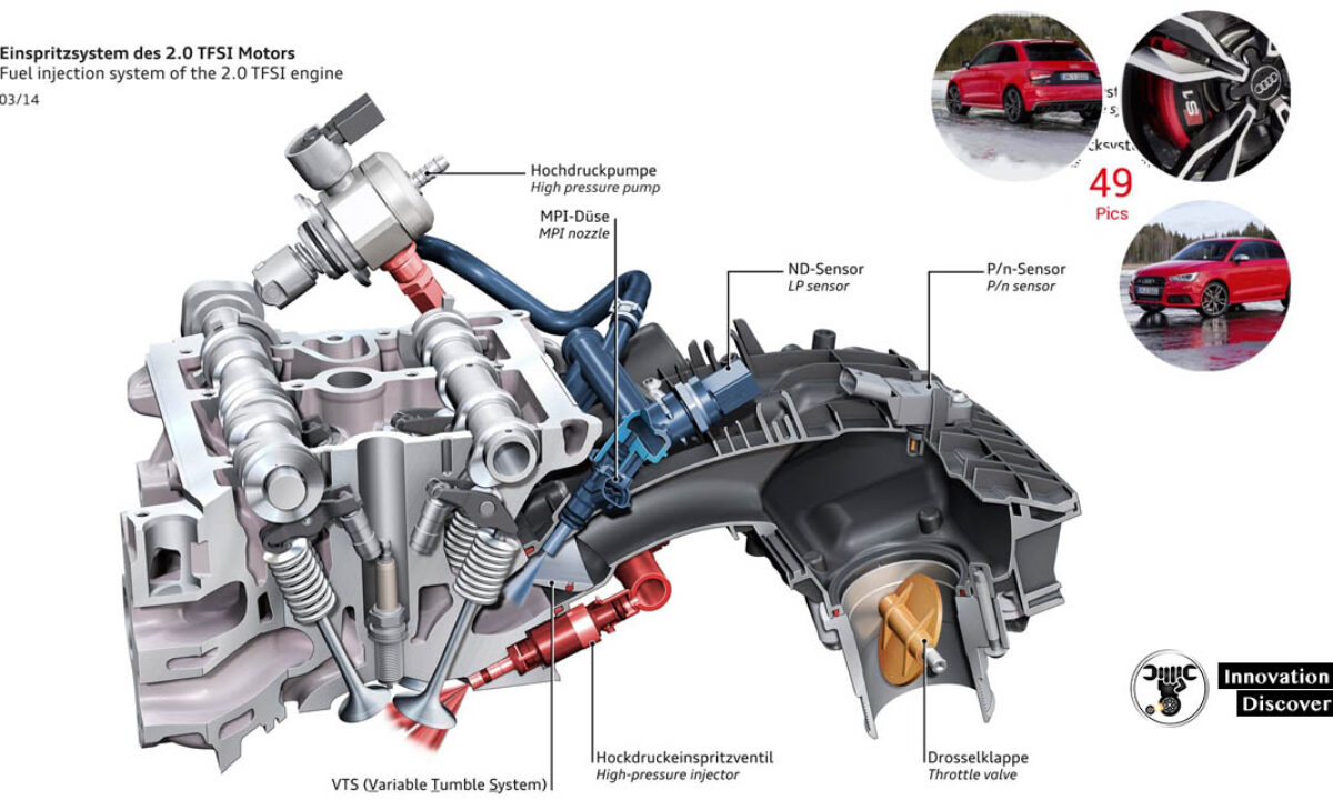 Variants Of Electronic Fuel Injection System